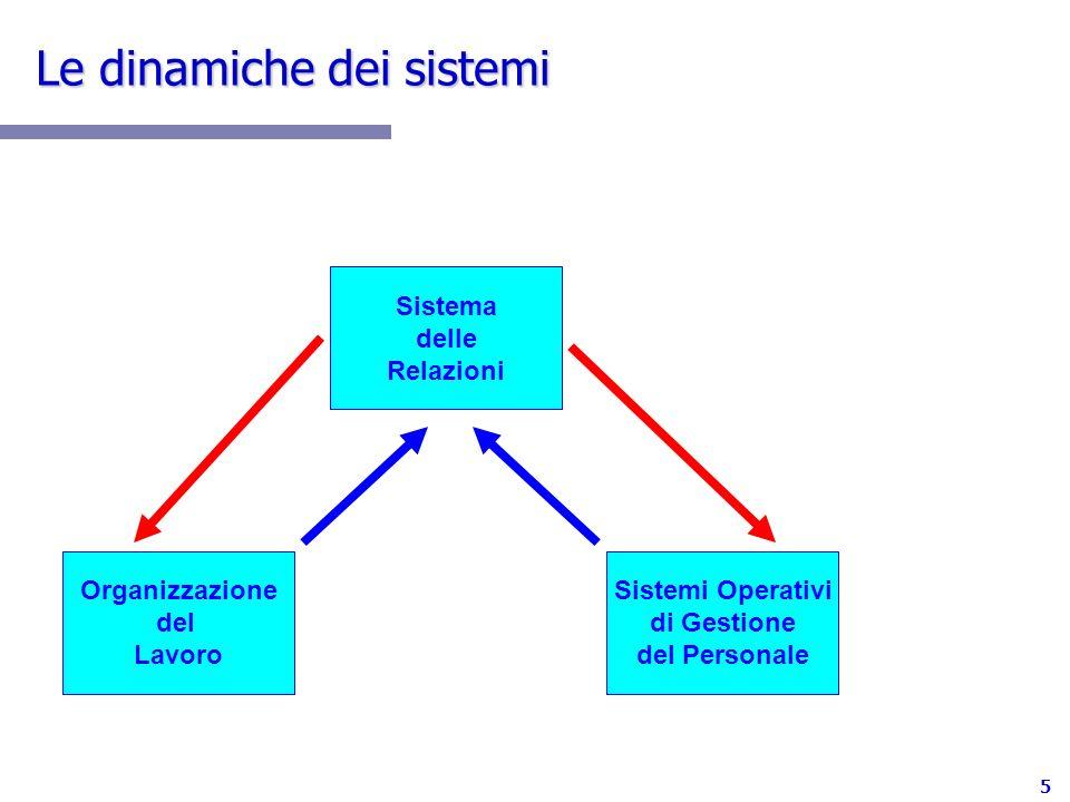 Le dinamiche dei sistemi