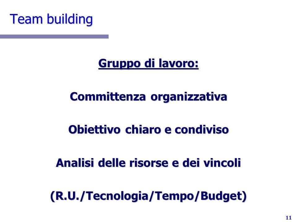 Team building Gruppo di lavoro: Committenza organizzativa