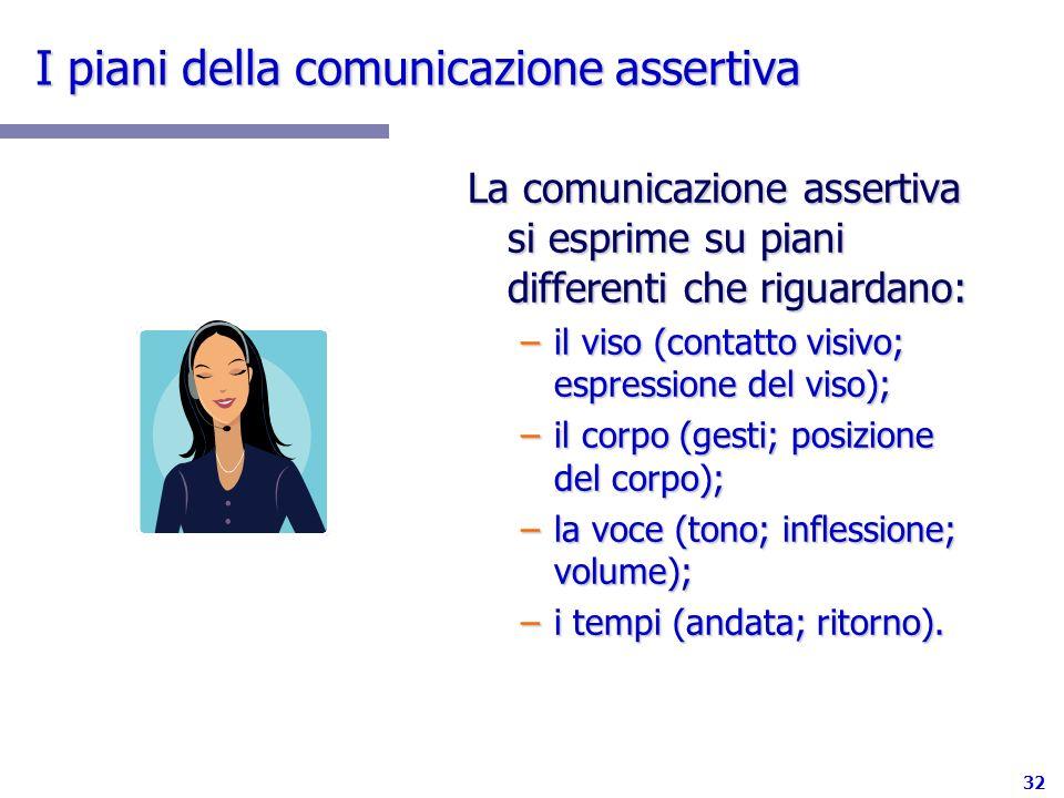 I piani della comunicazione assertiva