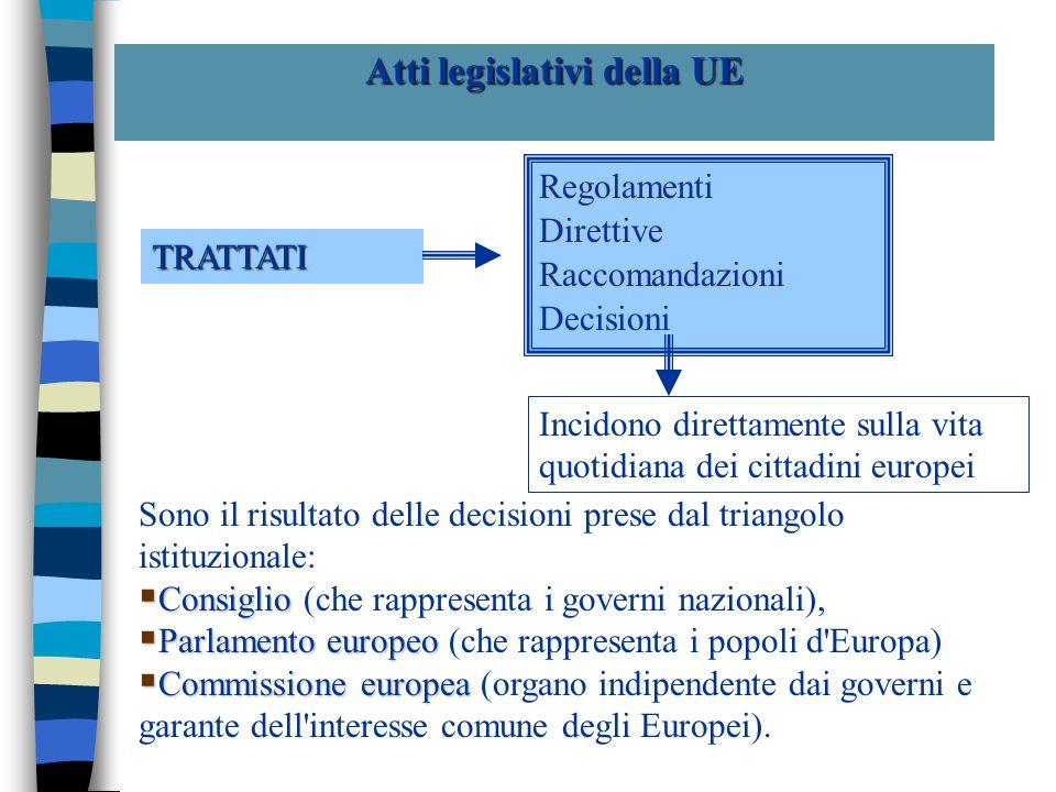 Atti legislativi della UE