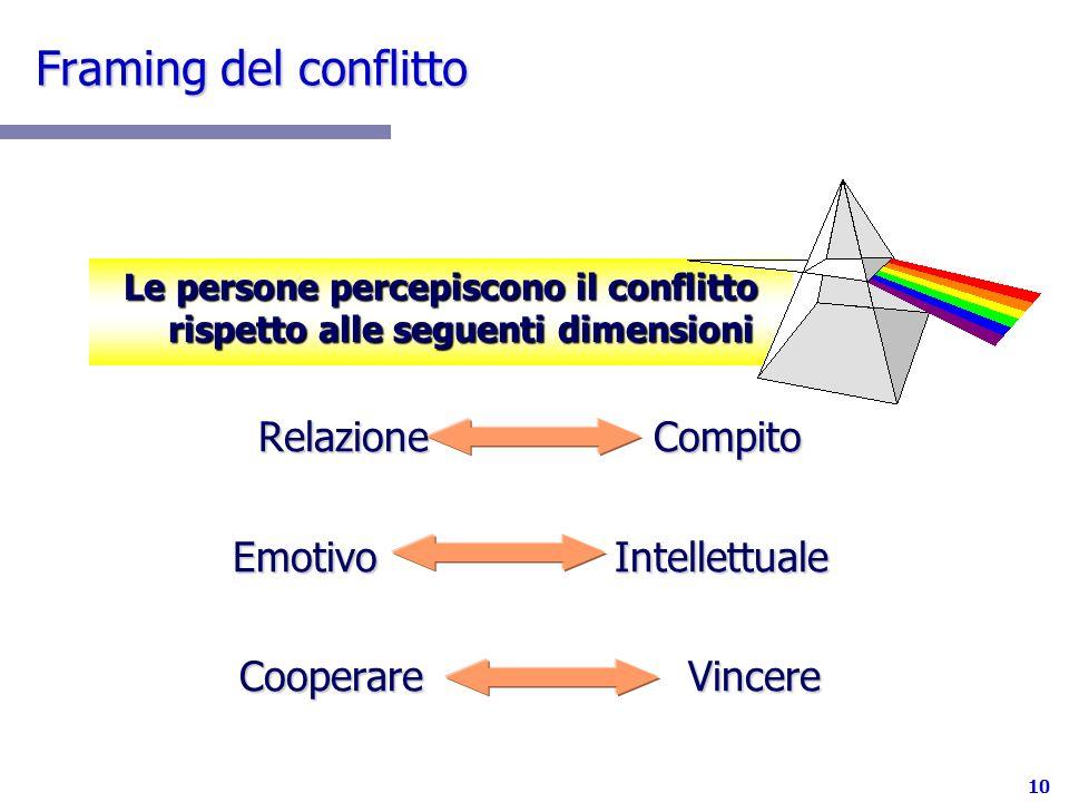 Le persone percepiscono il conflitto rispetto alle seguenti dimensioni