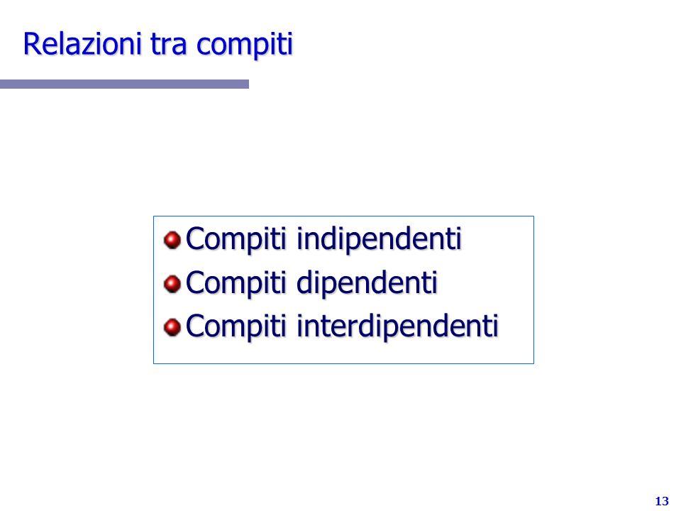 Relazioni tra compiti Compiti indipendenti Compiti dipendenti Compiti interdipendenti