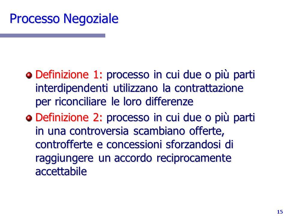 Processo Negoziale Definizione 1: processo in cui due o più parti interdipendenti utilizzano la contrattazione per riconciliare le loro differenze.