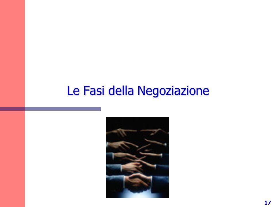 Le Fasi della Negoziazione