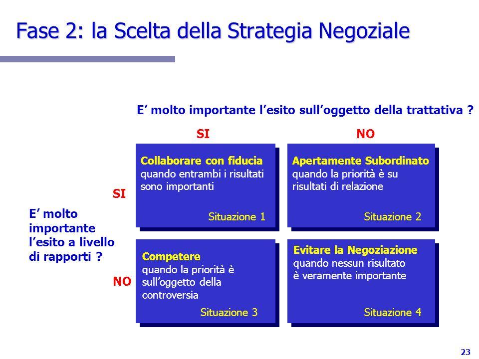 Fase 2: la Scelta della Strategia Negoziale