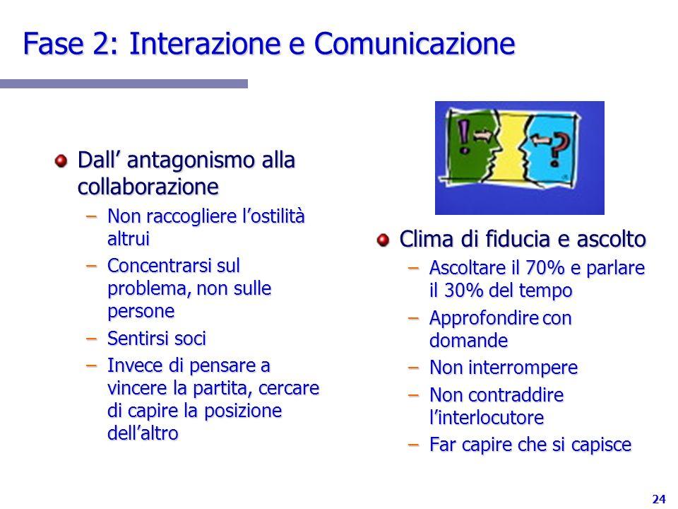 Fase 2: Interazione e Comunicazione