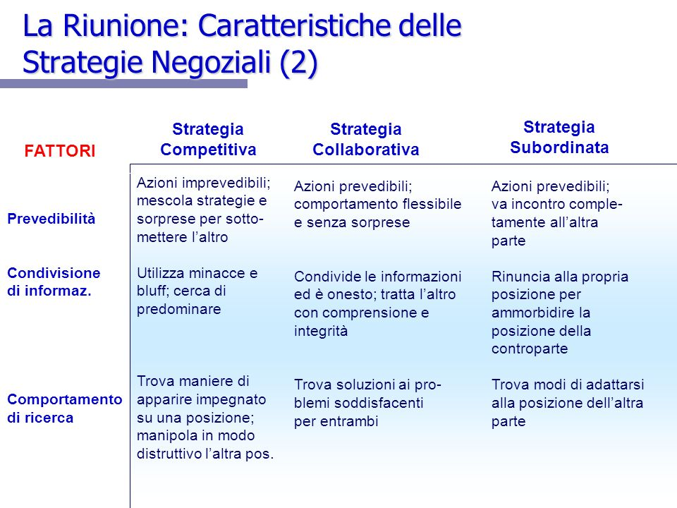 La Riunione: Caratteristiche delle Strategie Negoziali (2)
