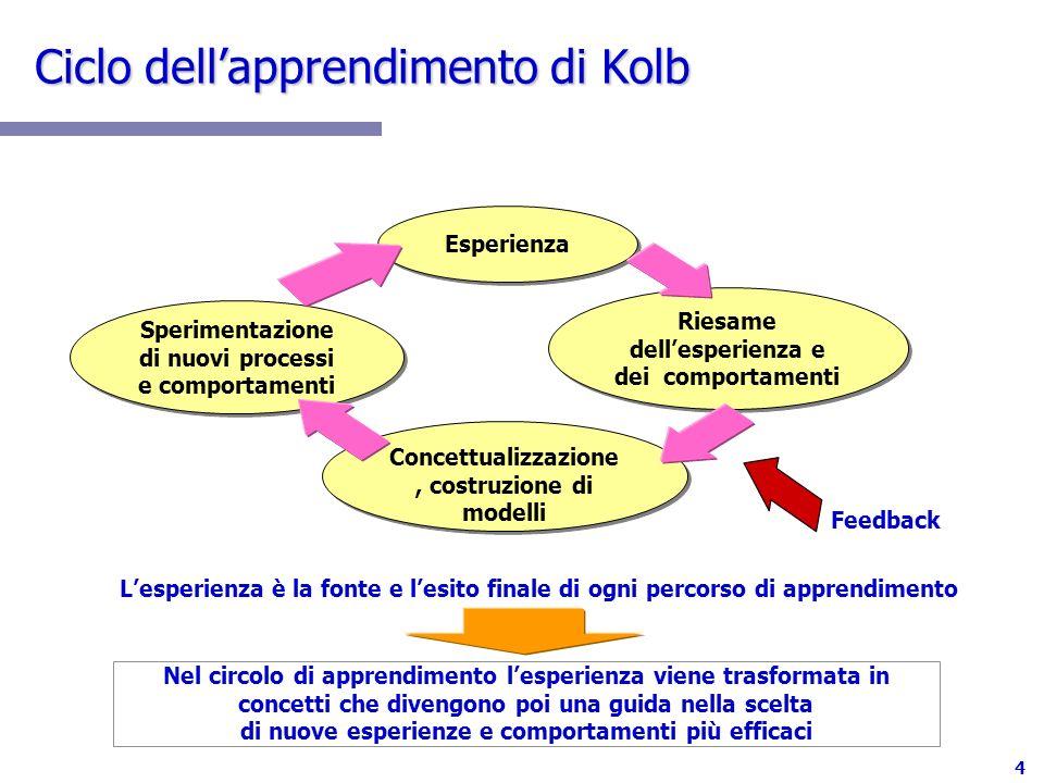 Ciclo dell'apprendimento di Kolb