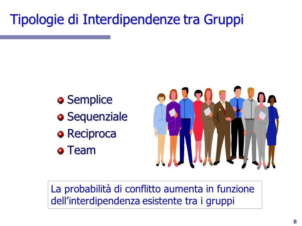 Tipologie di Interdipendenze tra Gruppi