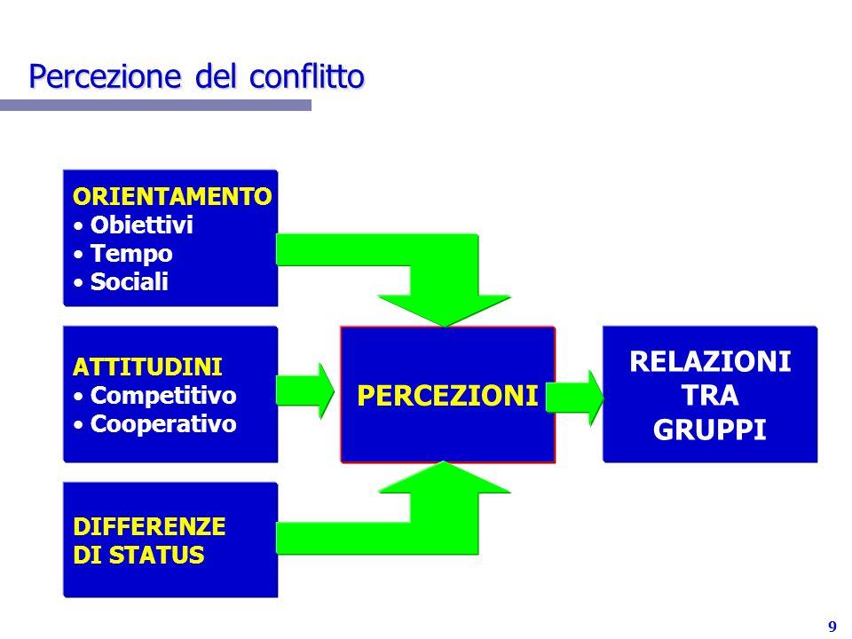 Percezione del conflitto