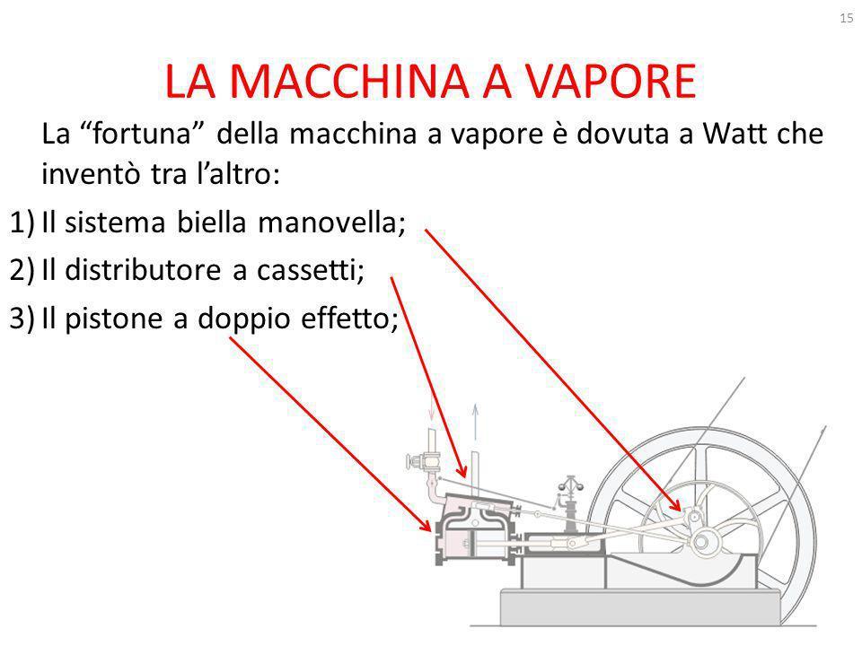 LA MACCHINA A VAPORE La fortuna della macchina a vapore è dovuta a Watt che inventò tra l'altro: Il sistema biella manovella;