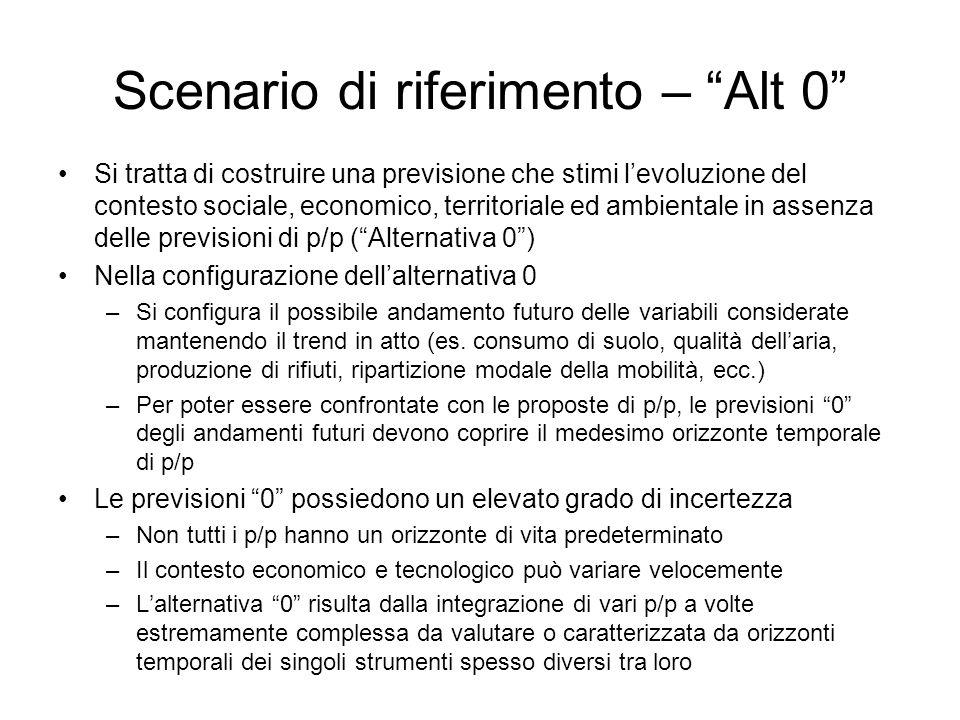 Scenario di riferimento – Alt 0