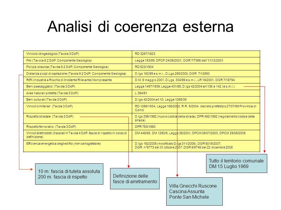 Analisi di coerenza esterna