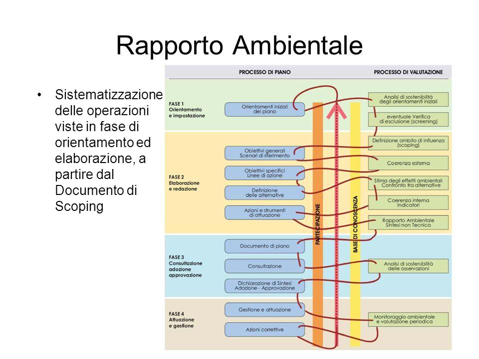 Rapporto Ambientale Sistematizzazione delle operazioni viste in fase di orientamento ed elaborazione, a partire dal Documento di Scoping.