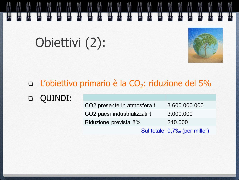 Obiettivi (2): L'obiettivo primario è la CO2: riduzione del 5% QUINDI: