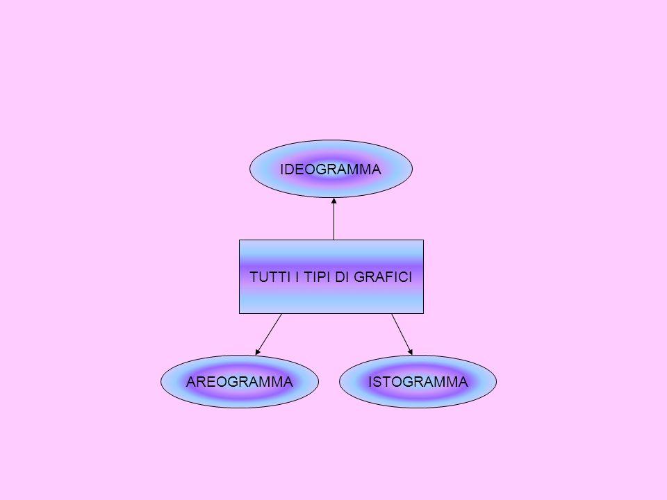 IDEOGRAMMA TUTTI I TIPI DI GRAFICI AREOGRAMMA ISTOGRAMMA