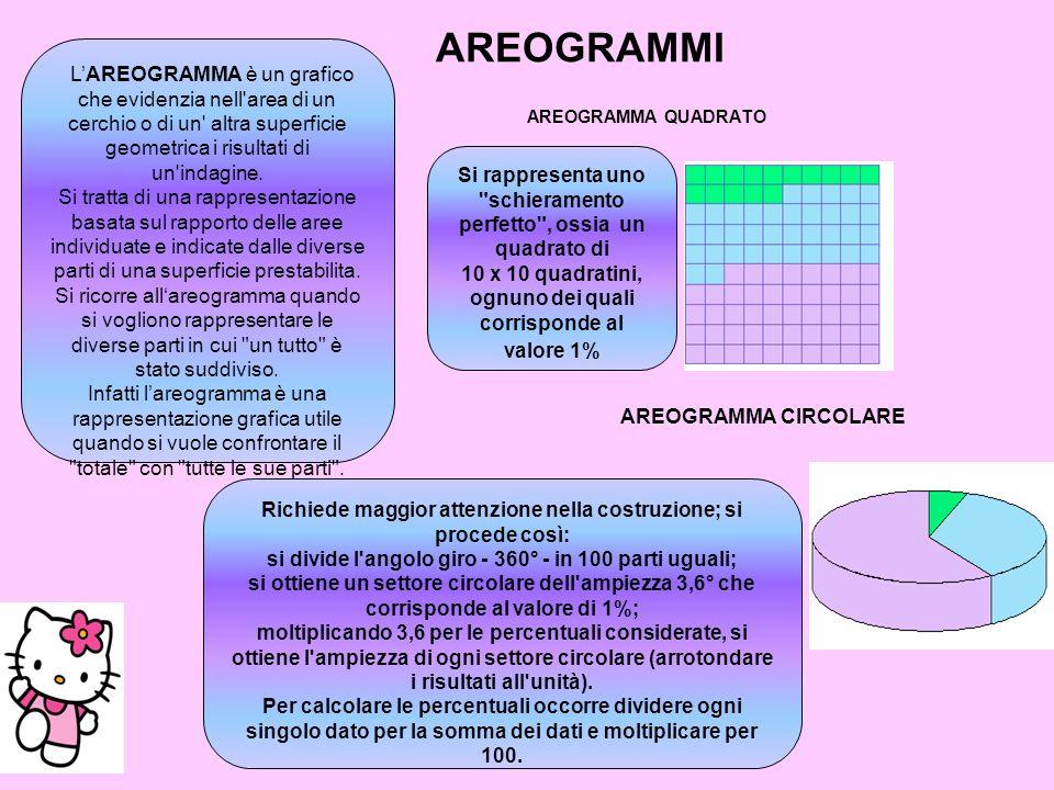 AREOGRAMMI