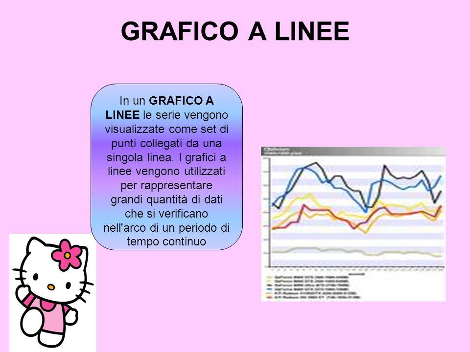 GRAFICO A LINEE