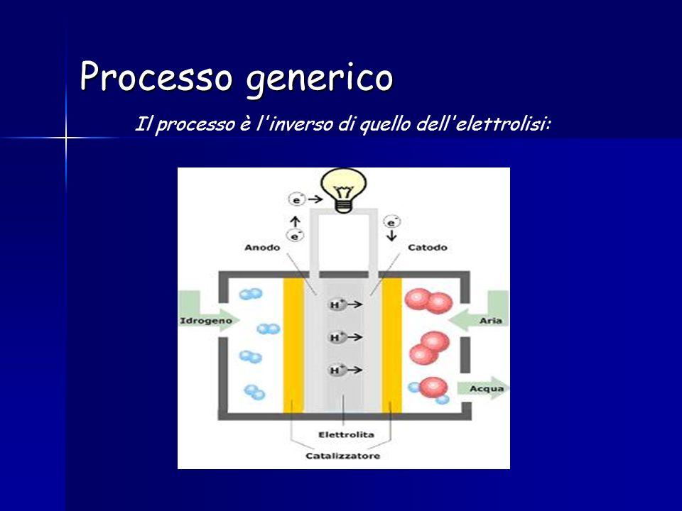 Il processo è l inverso di quello dell elettrolisi: