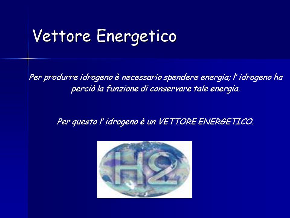 Per questo l' idrogeno è un VETTORE ENERGETICO.