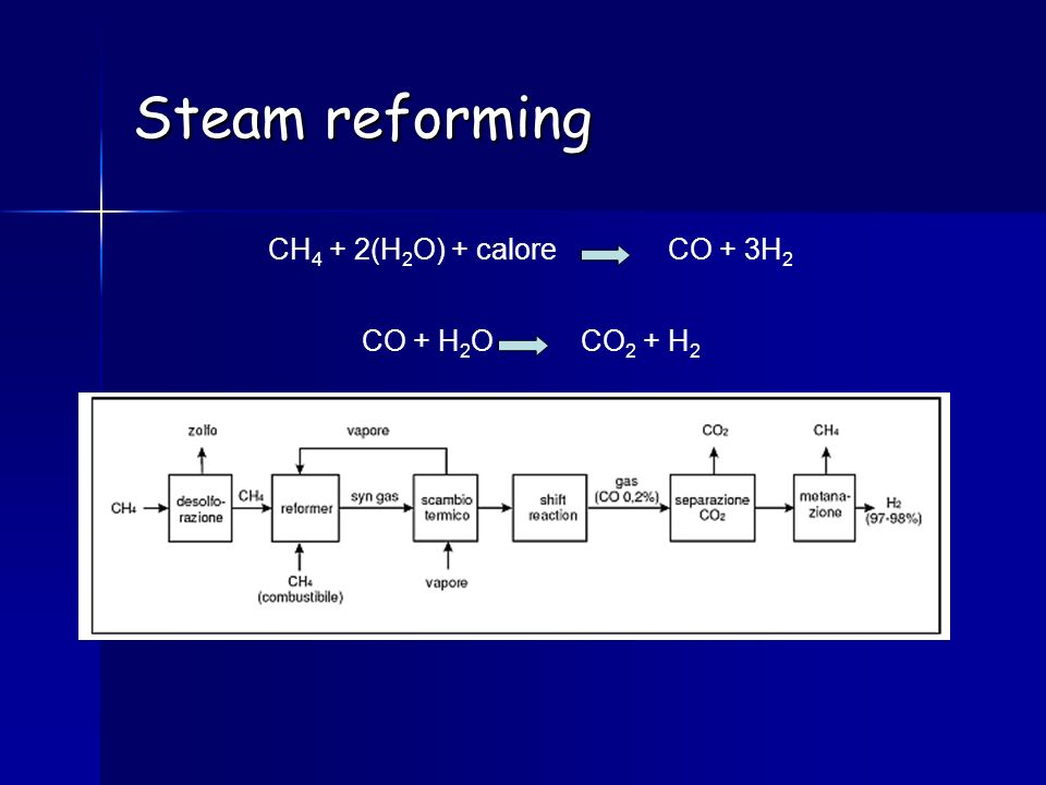 Steam reforming CH4 + 2(H2O) + calore CO + 3H2 CO + H2O CO2 + H2