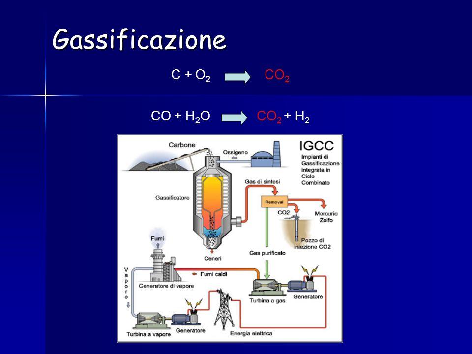 Gassificazione C + O2 CO2 CO + H2O CO2 + H2
