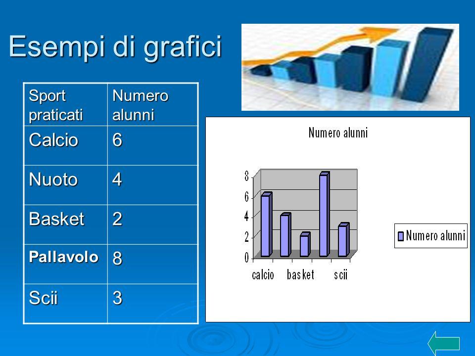 Esempi di grafici Calcio 6 Nuoto 4 Basket 2 8 Scii 3 Sport praticati