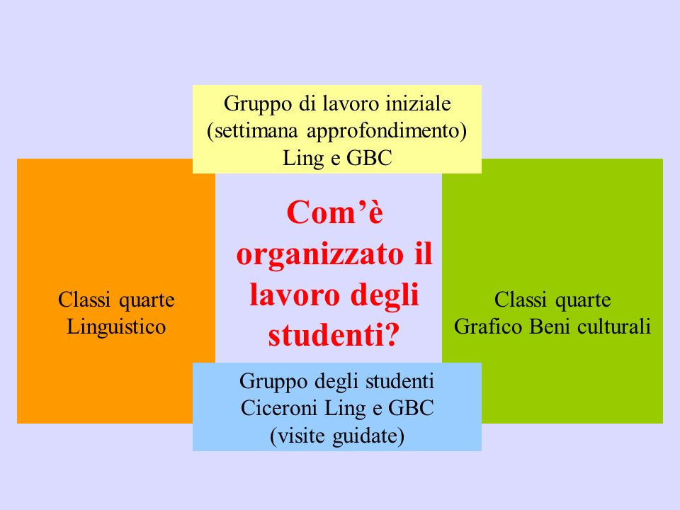 Com'è organizzato il lavoro degli studenti