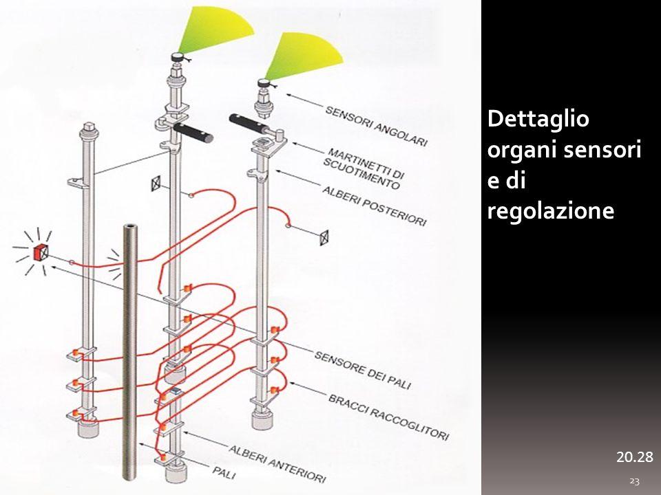 Dettaglio organi sensori e di regolazione