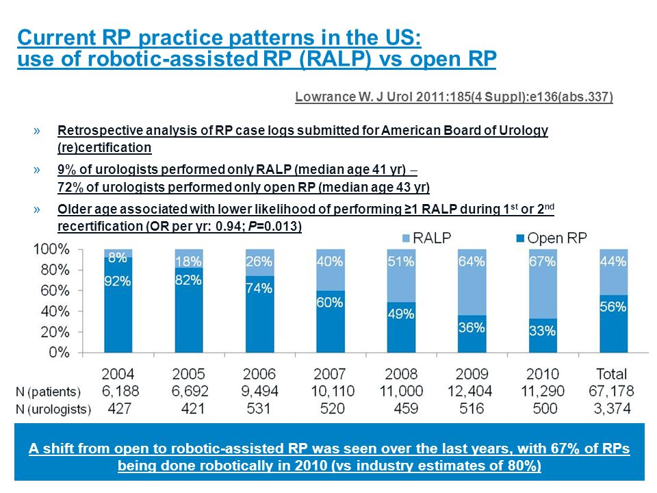 Current RP practice patterns in the US: use of robotic-assisted RP (RALP) vs open RP