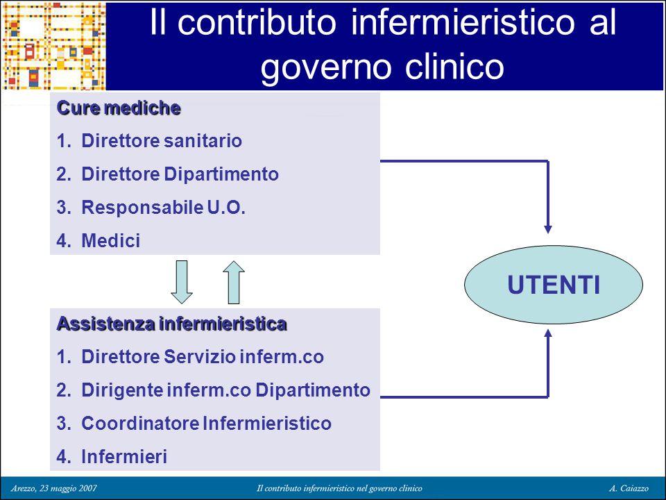 Il contributo infermieristico al governo clinico