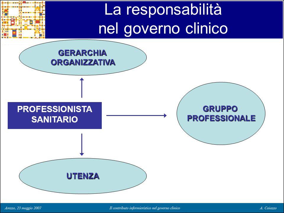 La responsabilità nel governo clinico