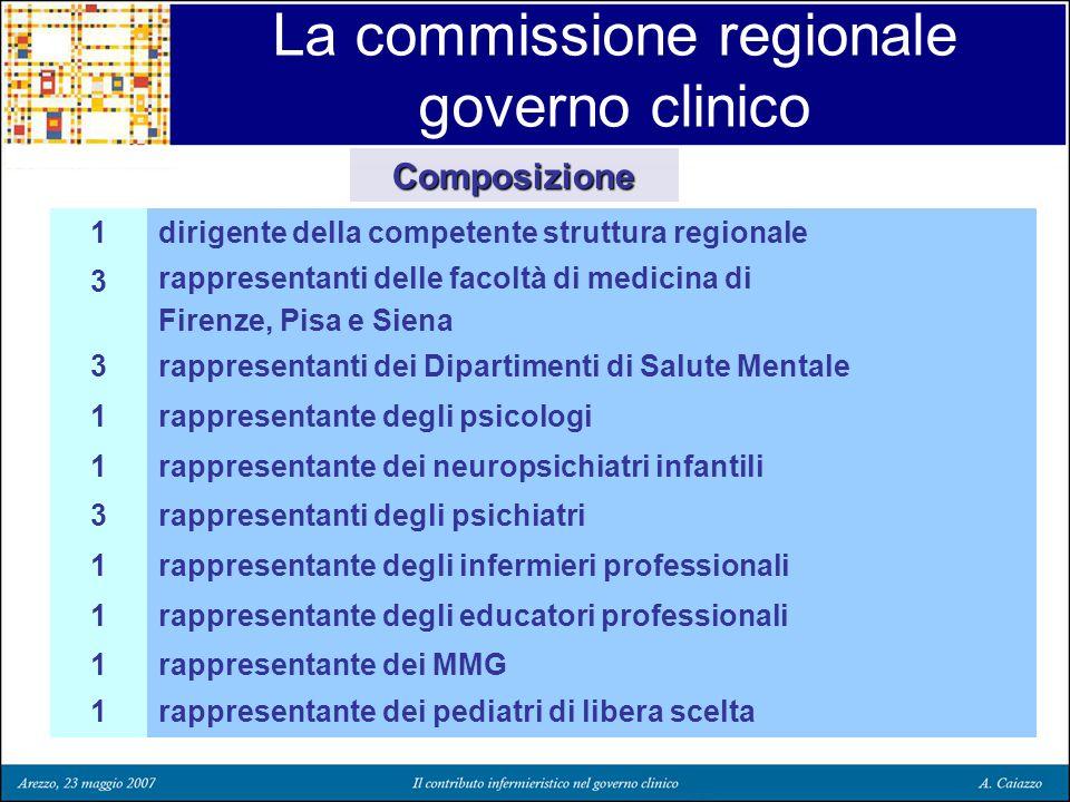 La commissione regionale governo clinico