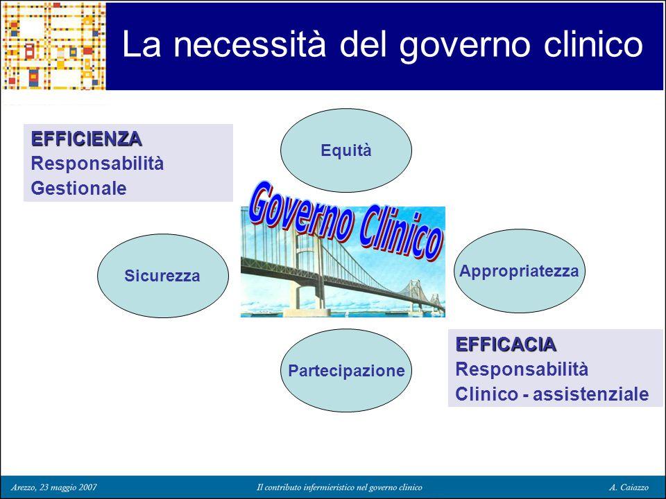 La necessità del governo clinico