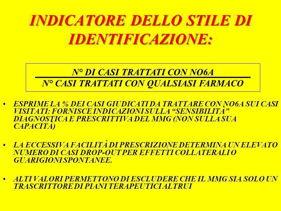 INDICATORE DELLO STILE DI IDENTIFICAZIONE: