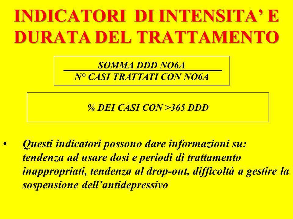 INDICATORI DI INTENSITA' E DURATA DEL TRATTAMENTO