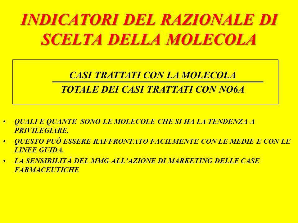 INDICATORI DEL RAZIONALE DI SCELTA DELLA MOLECOLA