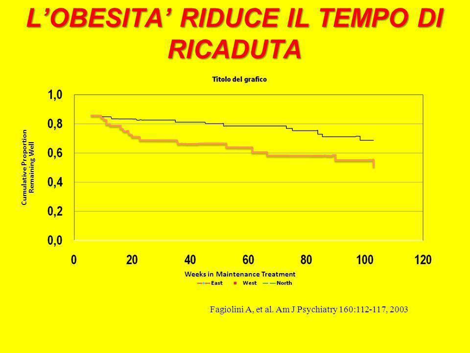 L'OBESITA' RIDUCE IL TEMPO DI RICADUTA