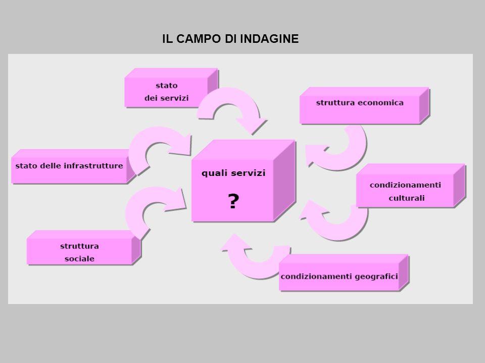 IL CAMPO DI INDAGINE