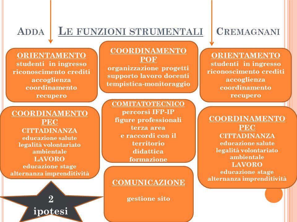 Adda Le funzioni strumentali Cremagnani