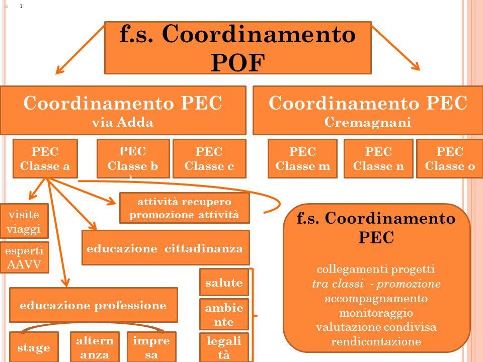 f.s. Coordinamento POF Coordinamento PEC Coordinamento PEC Cremagnani