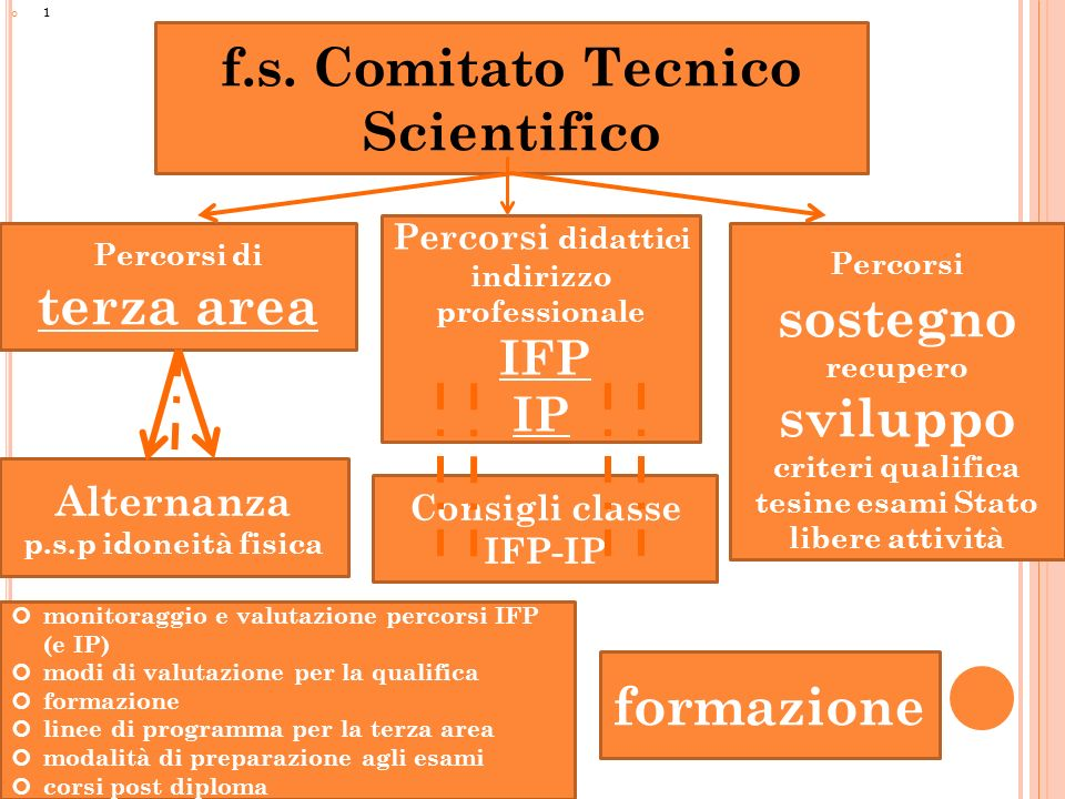 f.s. Comitato Tecnico Scientifico