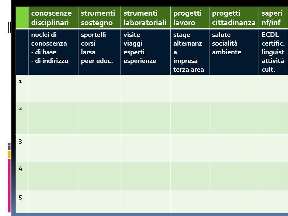 conoscenze disciplinari strumenti sostegno laboratoriali progetti