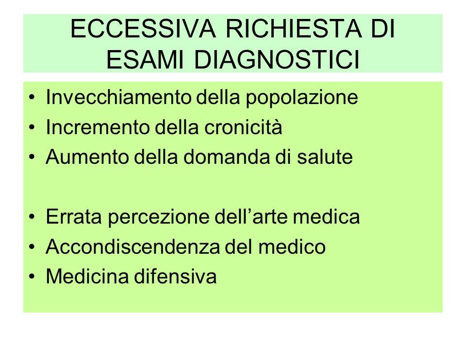 ECCESSIVA RICHIESTA DI ESAMI DIAGNOSTICI