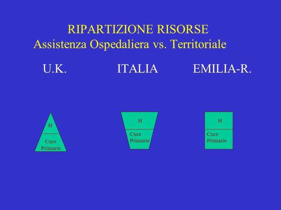 RIPARTIZIONE RISORSE Assistenza Ospedaliera vs. Territoriale