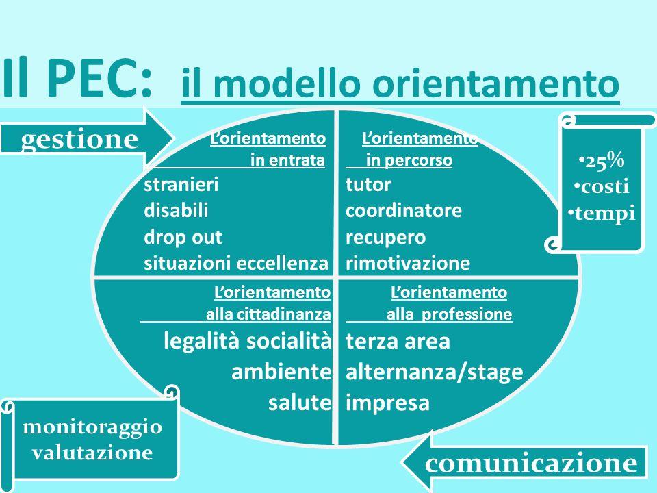 Il PEC: il modello orientamento