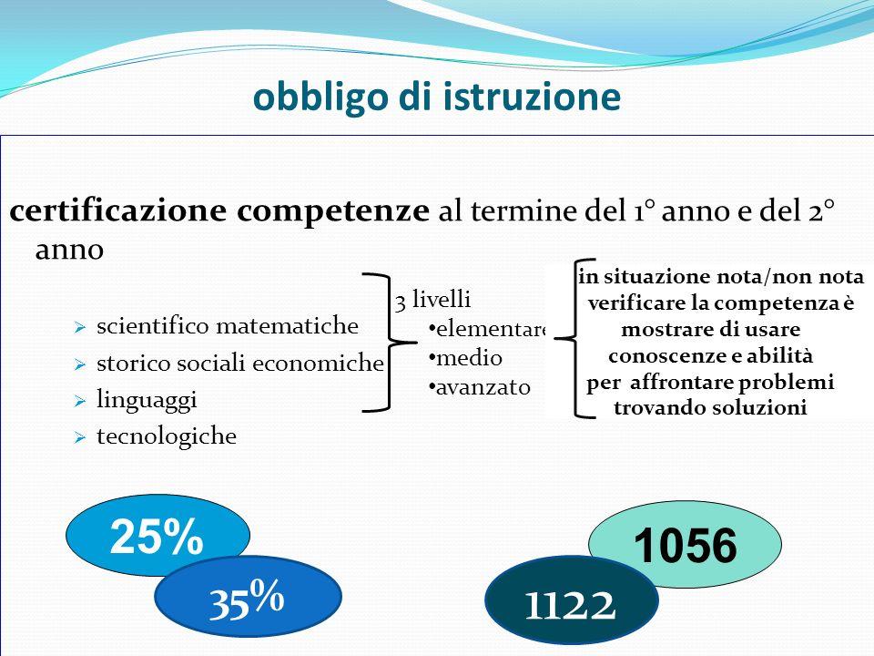 1122 25% 1056 obbligo di istruzione 35%