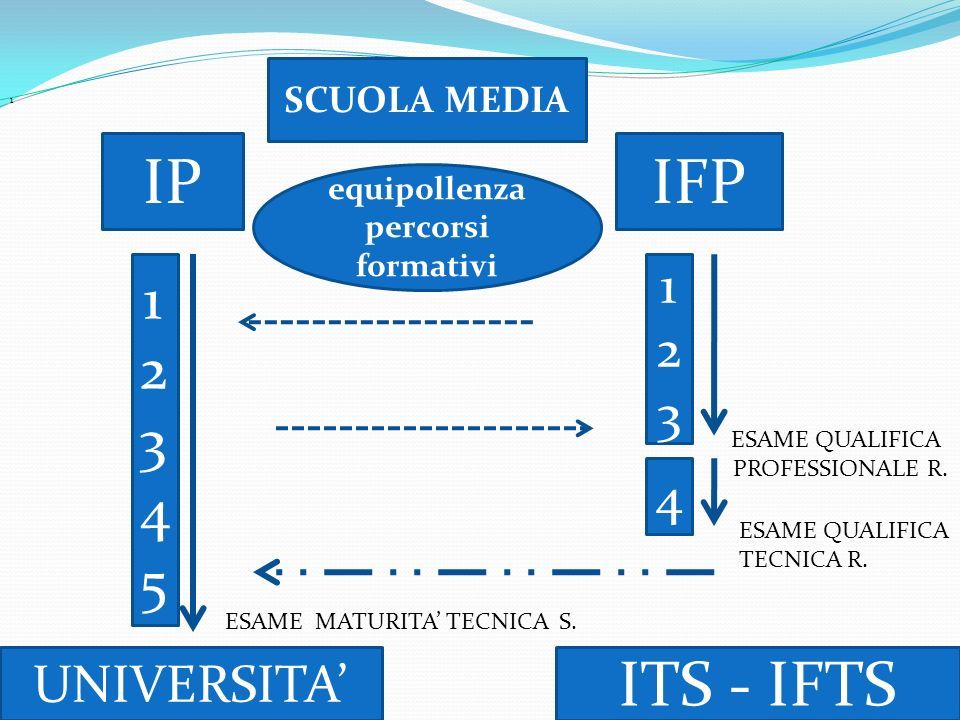 IP IFP ITS - IFTS 1 2 3 4 5 1 2 3 4 UNIVERSITA' SCUOLA MEDIA