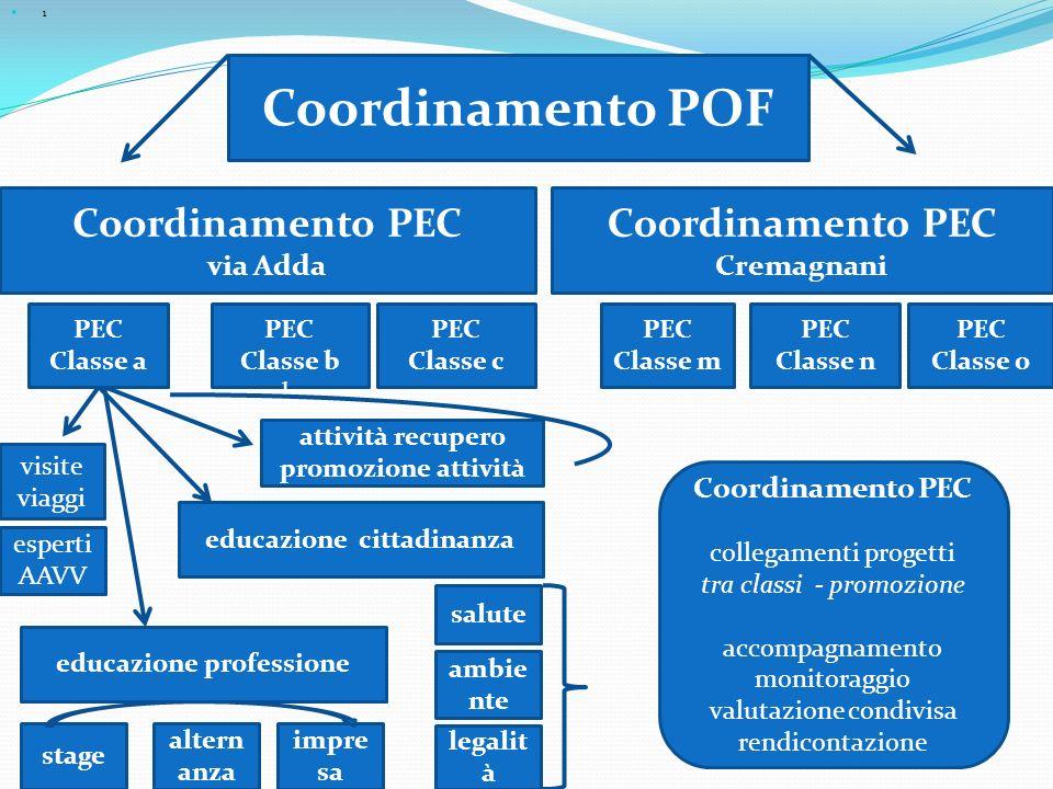 Coordinamento POF Coordinamento PEC Coordinamento PEC Cremagnani