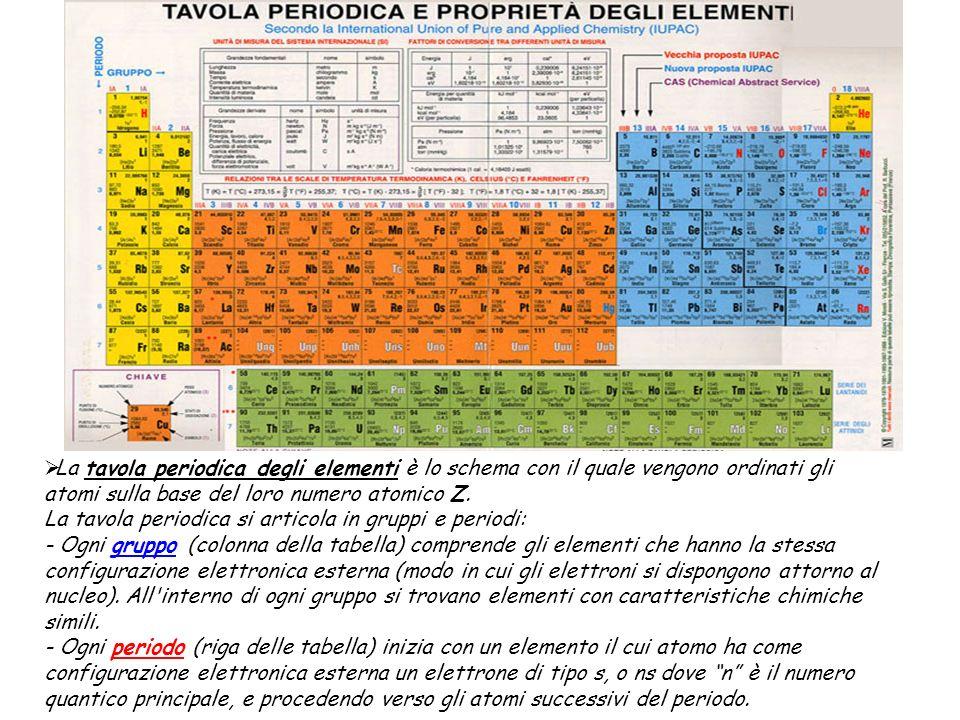 La tavola periodica degli elementi è lo schema con il quale vengono ordinati gli atomi sulla base del loro numero atomico Z.